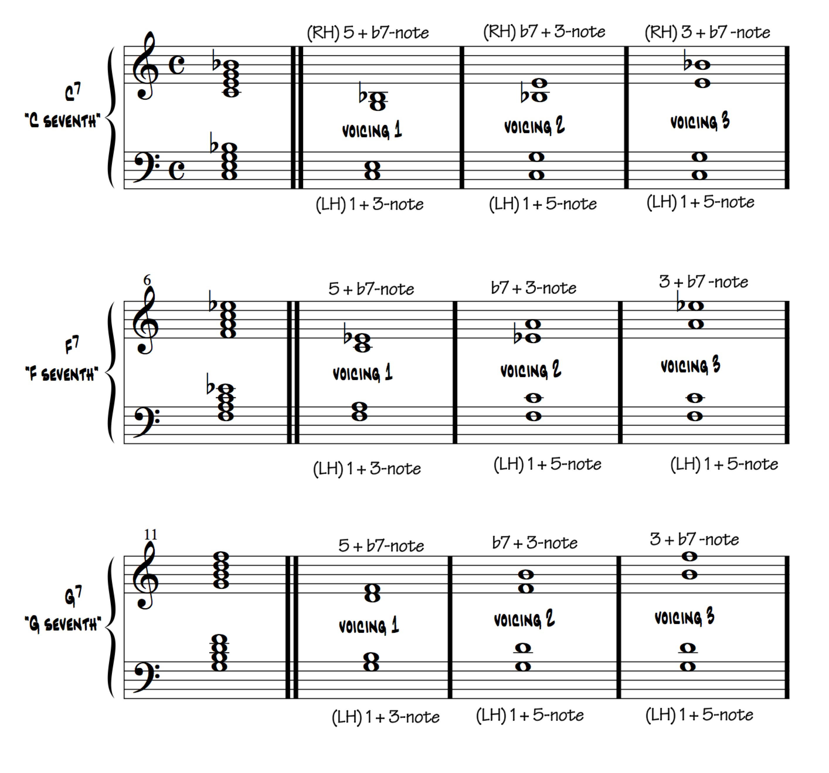 Lets play help your students improvise freescaling piano bench blues chords pianobenchblueschords croppedpdf 1 page hexwebz Images